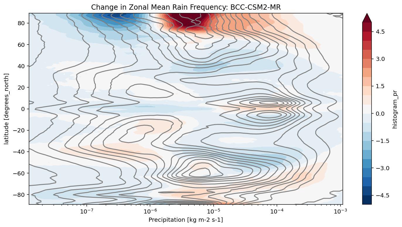 ../../../_images/repos_pangeo-gallery_cmip6_precip_frequency_change_13_0.png